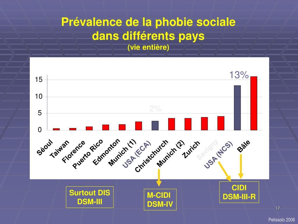 Prévalence de la phobie sociale