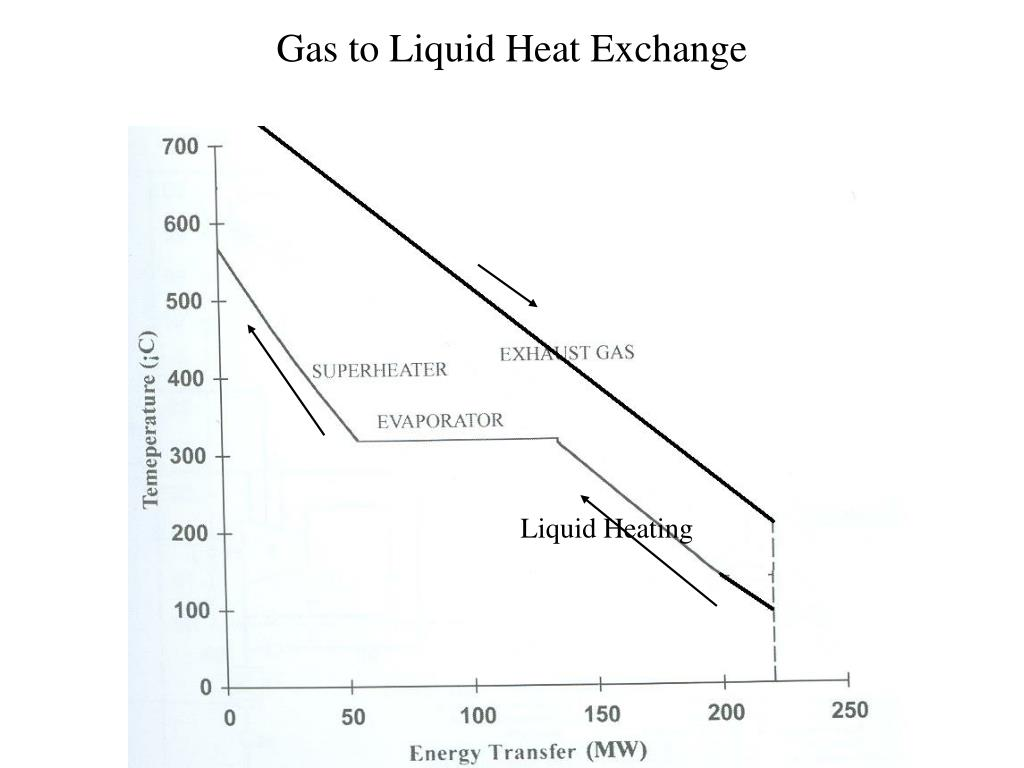 Gas to Liquid Heat Exchange