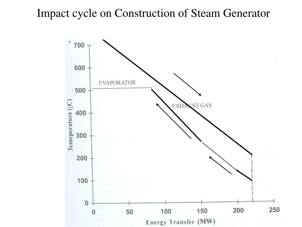Impact cycle on Construction of Steam Generator