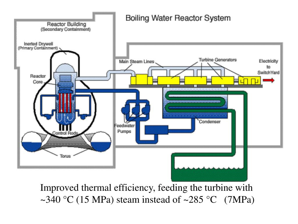 Improved thermal efficiency, feeding the turbine with ~340 °C (15 MPa) steam instead of ~285 °C   (7MPa)