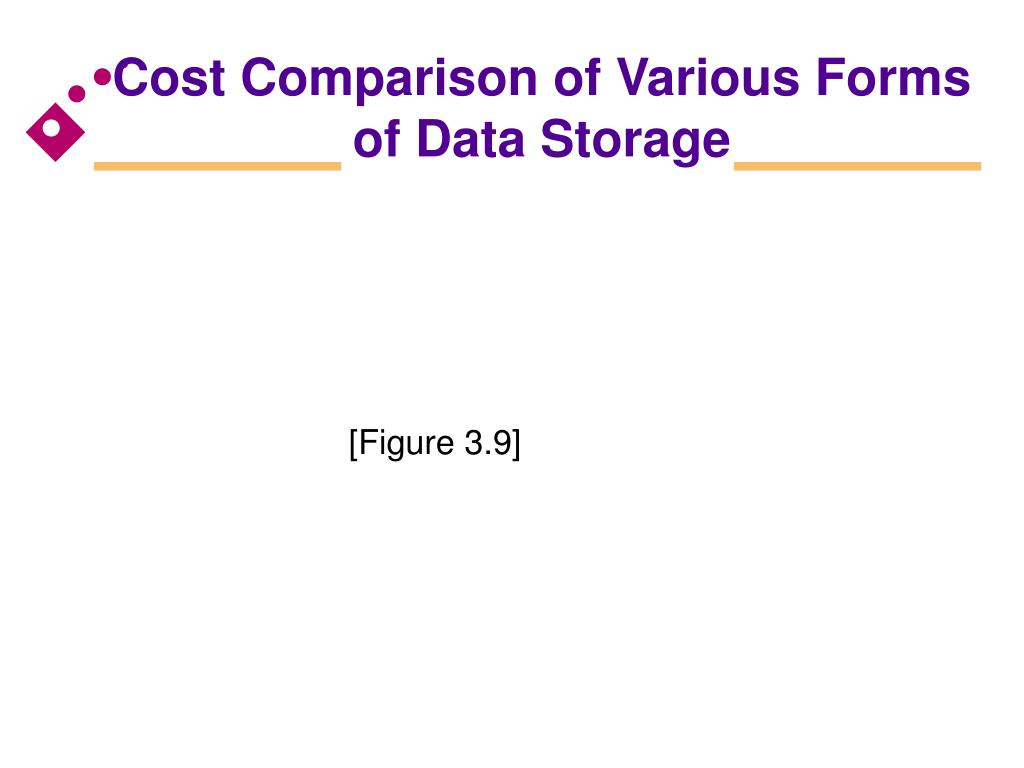 Cost Comparison of Various Forms of Data Storage
