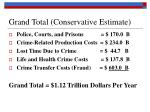 grand total conservative estimate