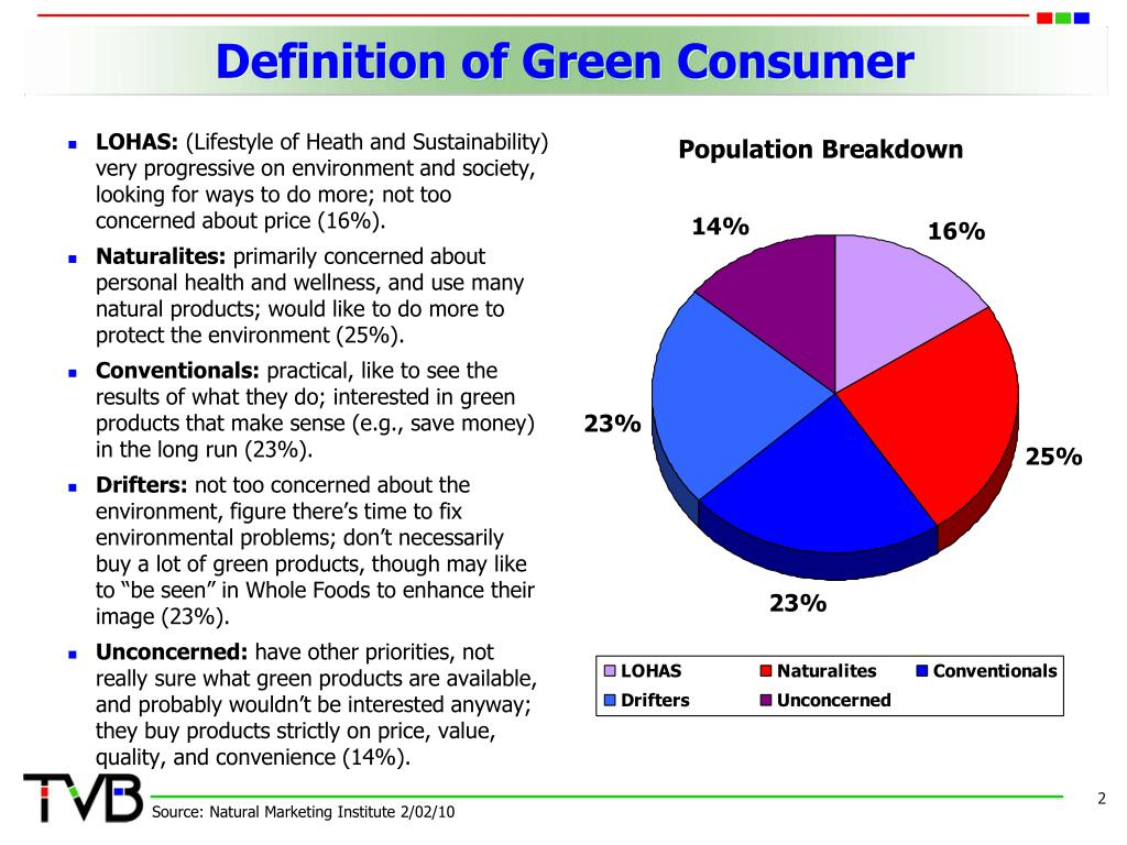 Definition of Green Consumer