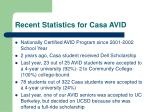 recent statistics for casa avid