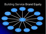 building service brand equity