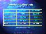 world production 1 000s mt