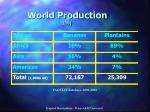world production