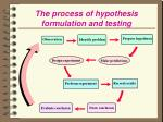 the process of hypothesis formulation and testing