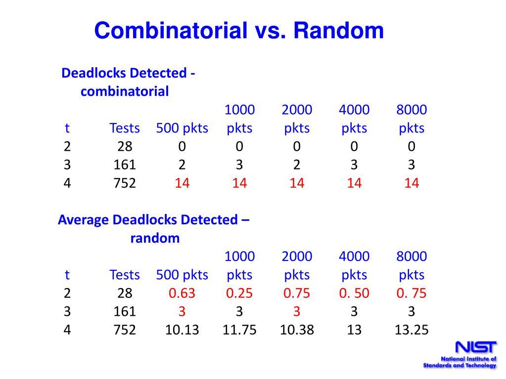 Combinatorial vs. Random