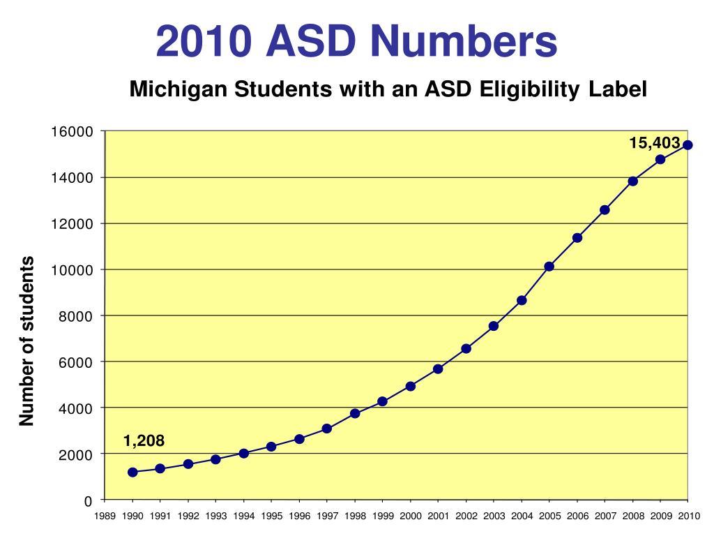 2010 ASD Numbers