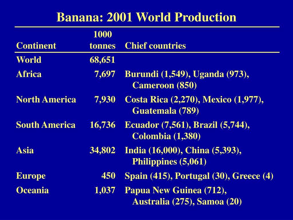 Banana: 2001 World Production