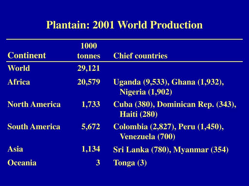 Plantain: 2001 World Production