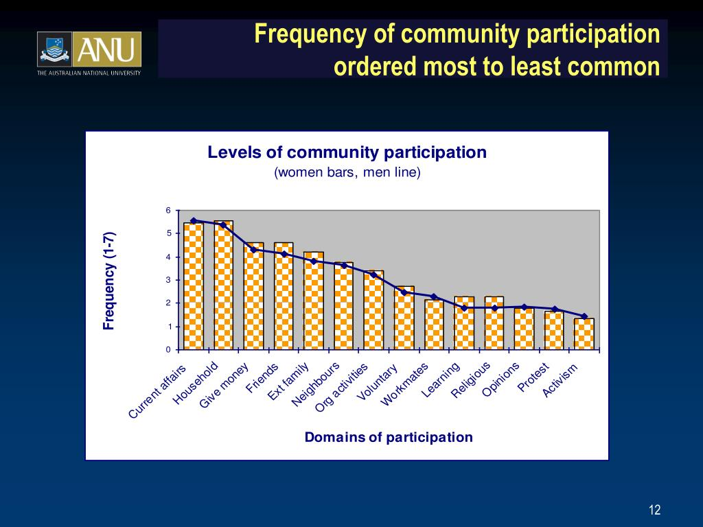 Frequency of community participation