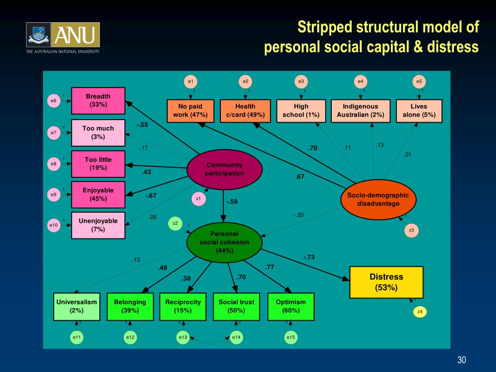 Stripped structural model of