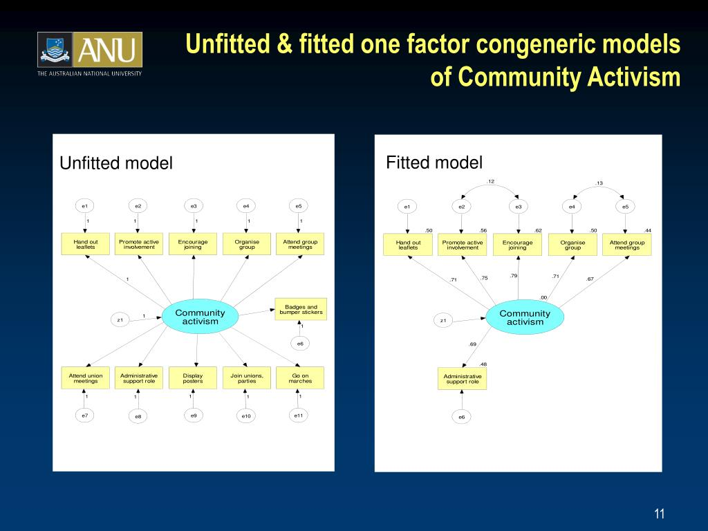 Unfitted & fitted one factor congeneric models