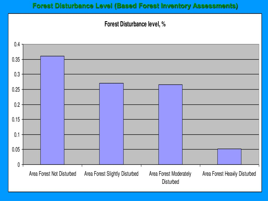 Forest Disturbance Level (Based Forest Inventory Assessments)