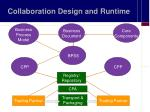 collaboration design and runtime