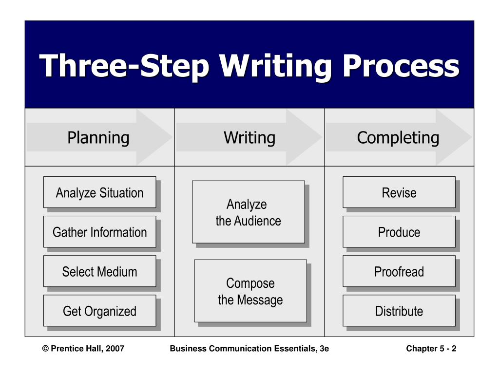 step by step writing process