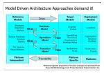 model driven architecture approaches demand it