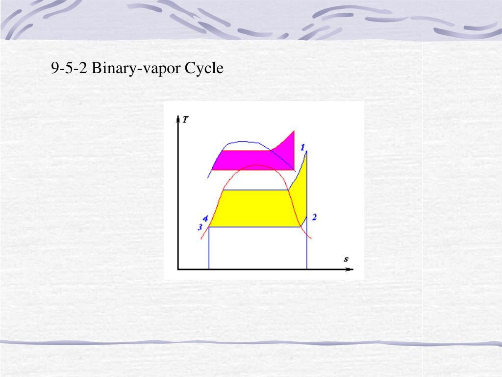 9-5-2 Binary-vapor Cycle