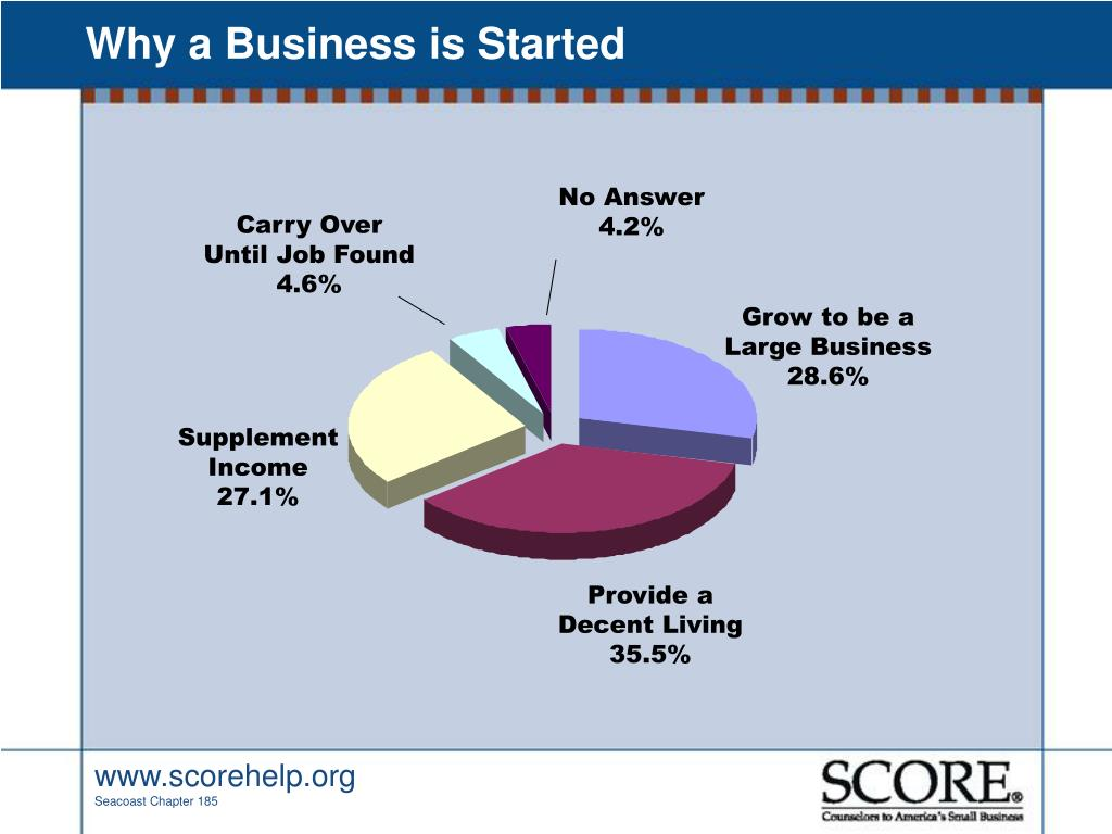 Why a Business is Started