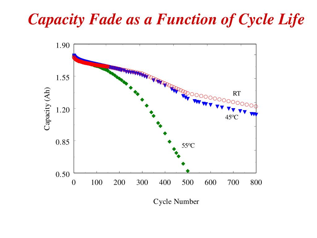 Capacity Fade as a Function of Cycle Life