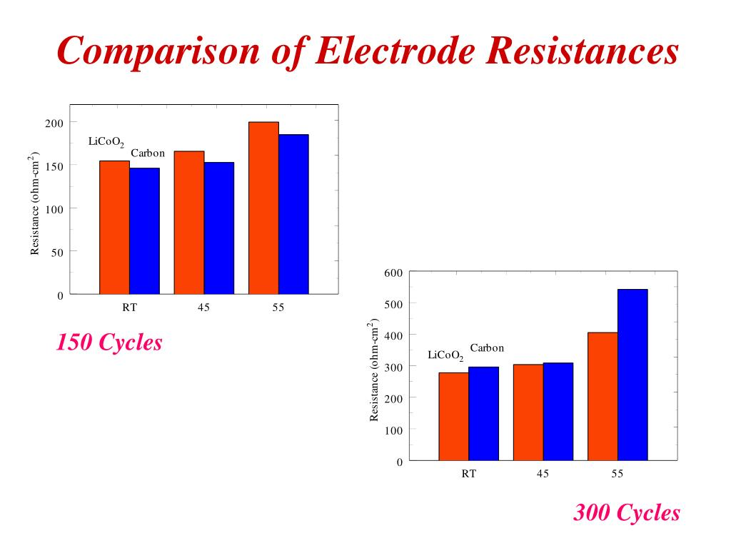 Comparison of Electrode Resistances