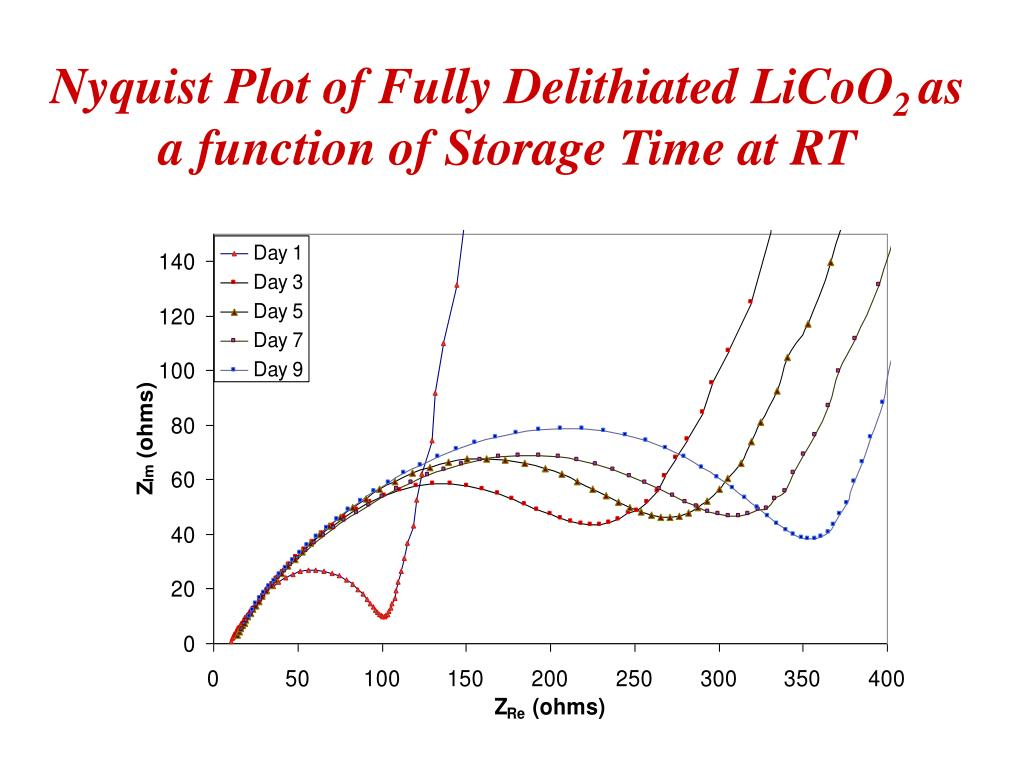 Nyquist Plot of Fully Delithiated LiCoO