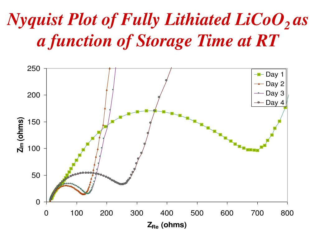 Nyquist Plot of Fully Lithiated LiCoO