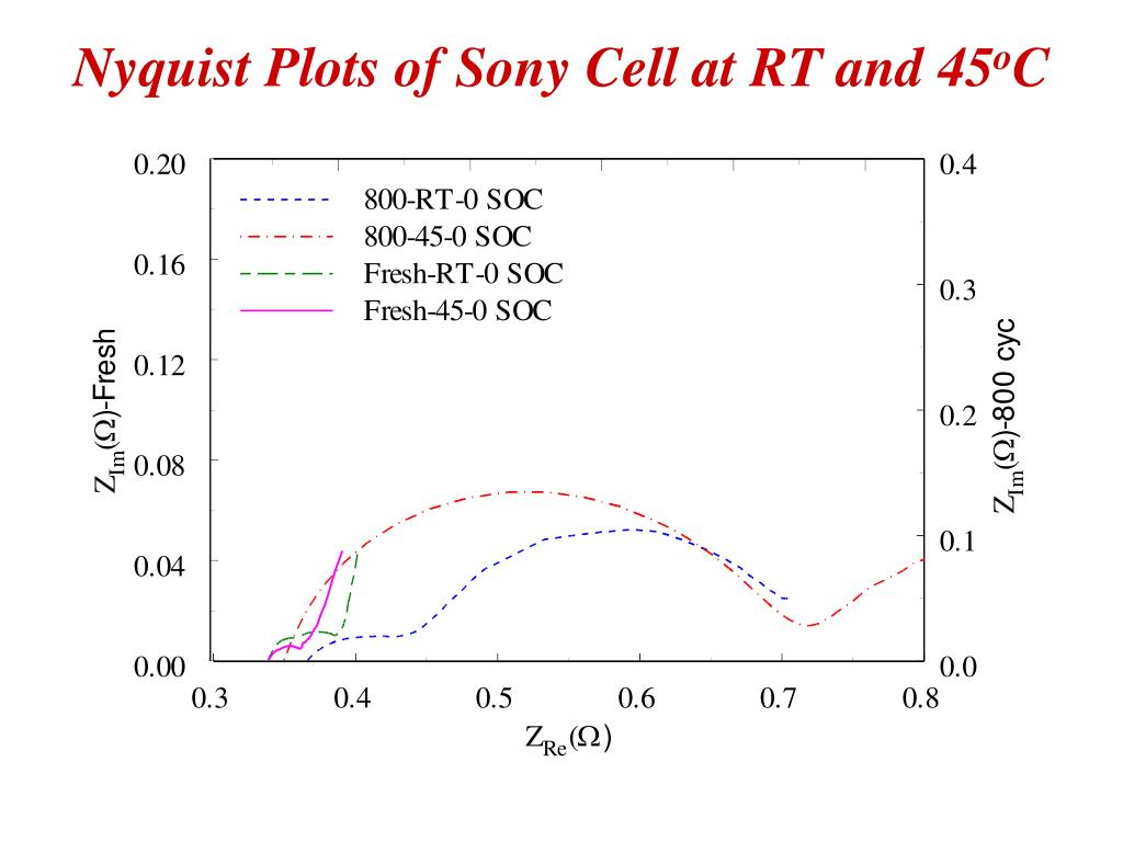 Nyquist Plots of Sony Cell at RT and 45
