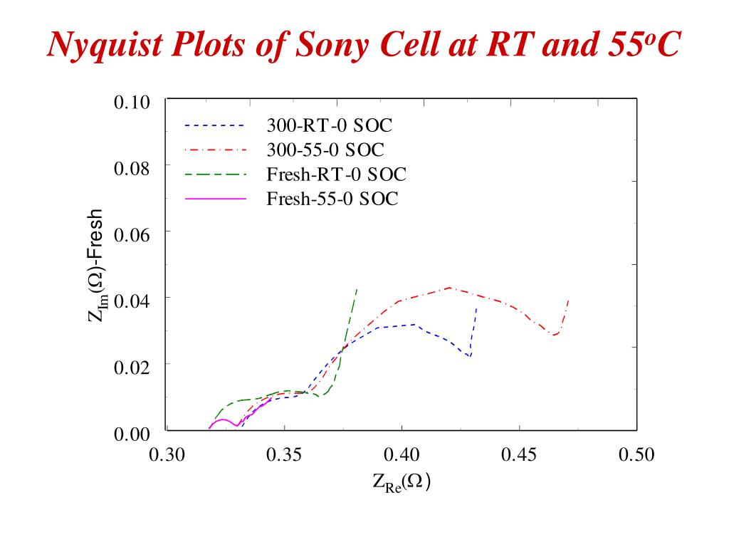 Nyquist Plots of Sony Cell at RT and 55