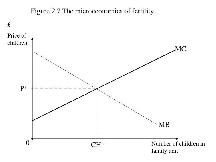 Figure 2.7 The microeconomics of fertility