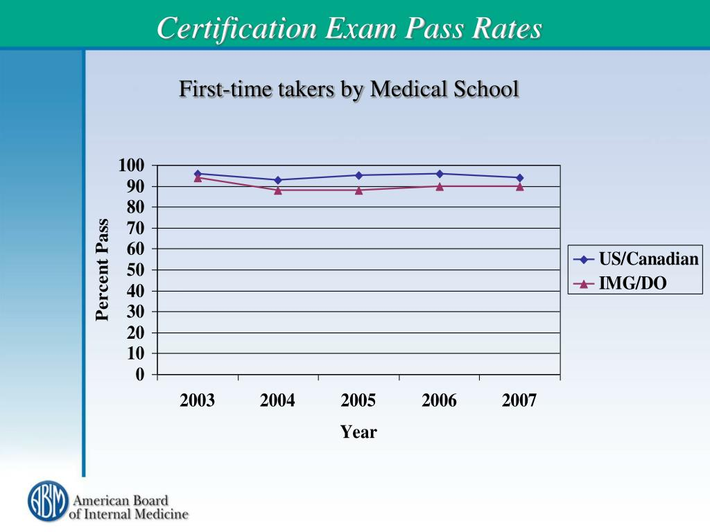 Certification Exam Pass Rates