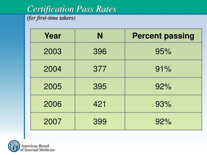 Certification pass rates for first time takers