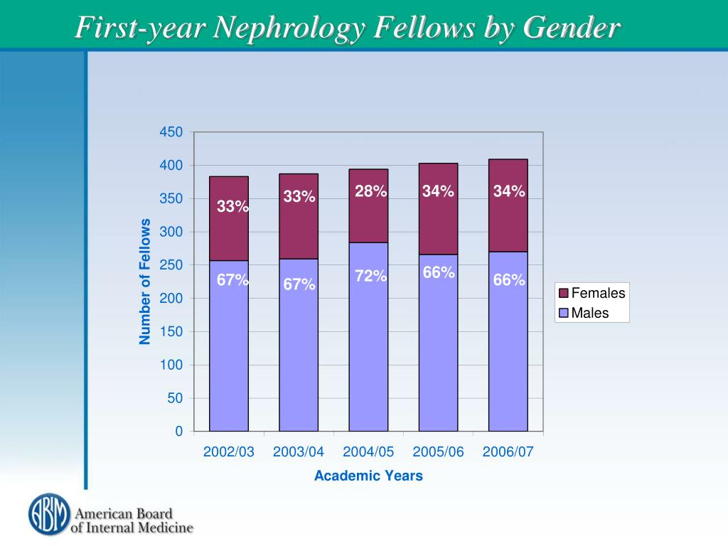 First-year Nephrology Fellows by Gender