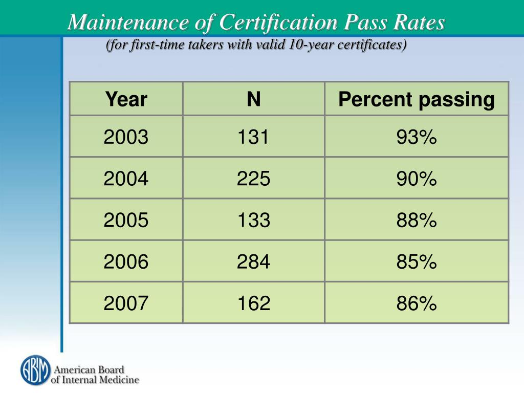 Maintenance of Certification Pass Rates
