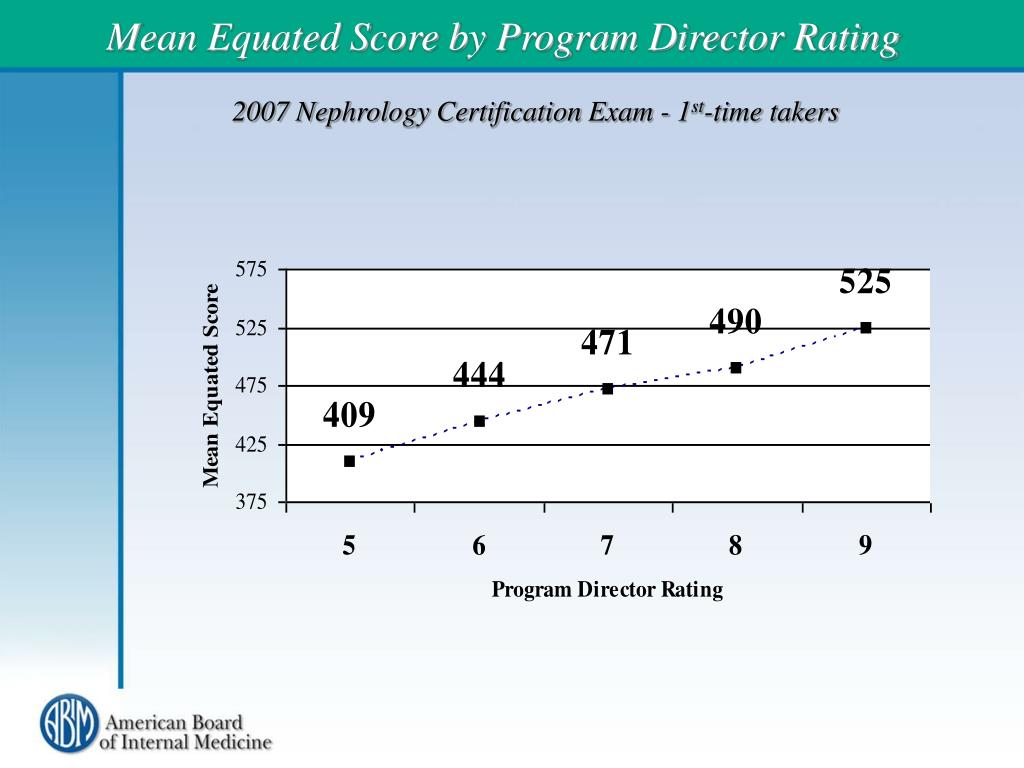Mean Equated Score by Program Director Rating