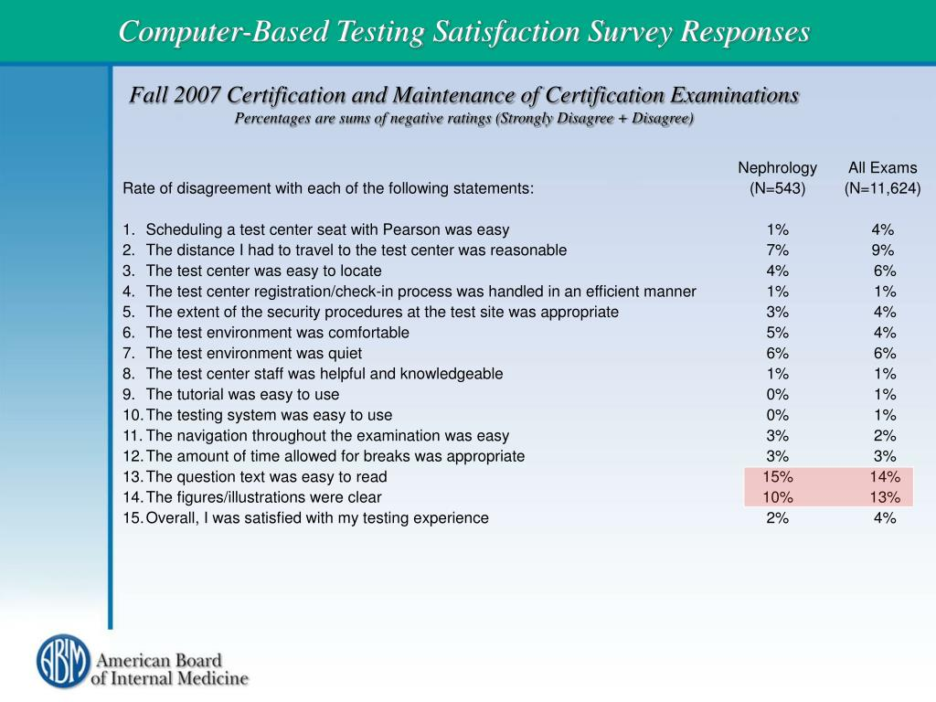 Computer-Based Testing Satisfaction Survey Responses