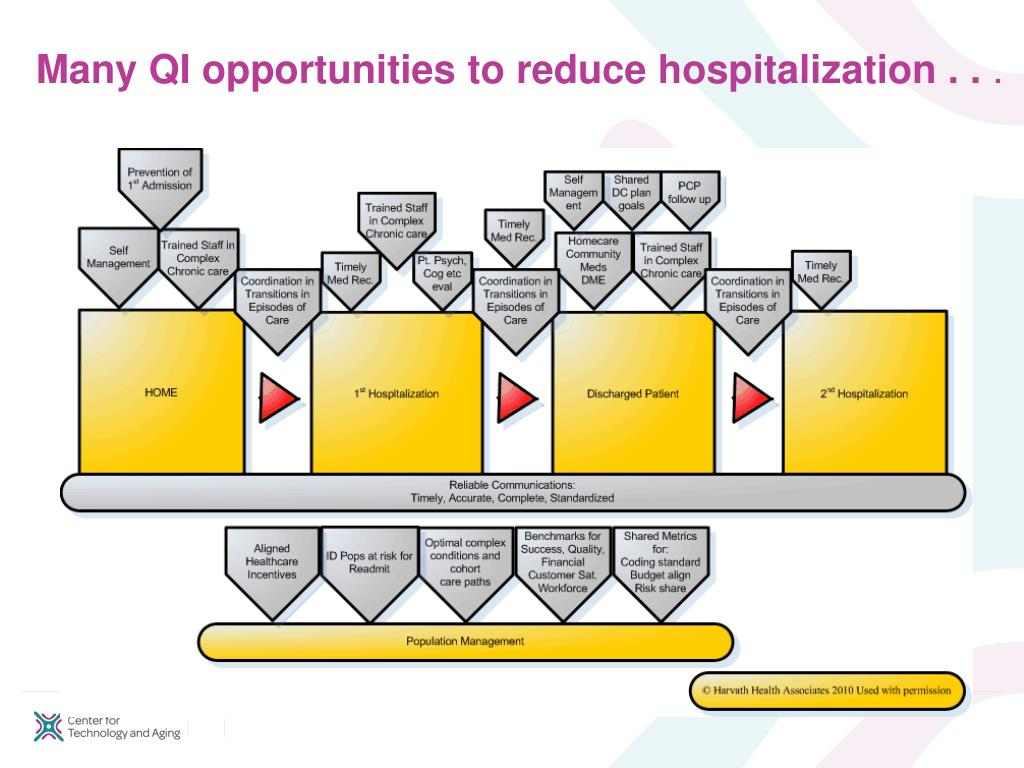 Many QI opportunities to reduce hospitalization . .