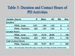 table 3 duration and contact hours of pd activities