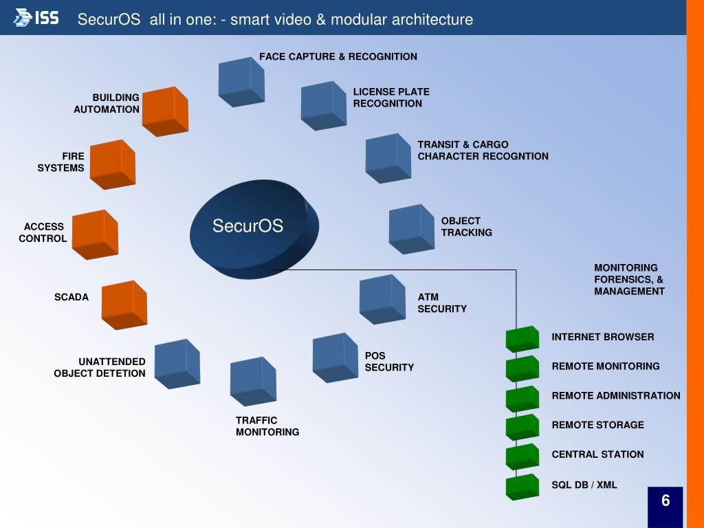 SecurOS  all in one: - smart video & modular architecture