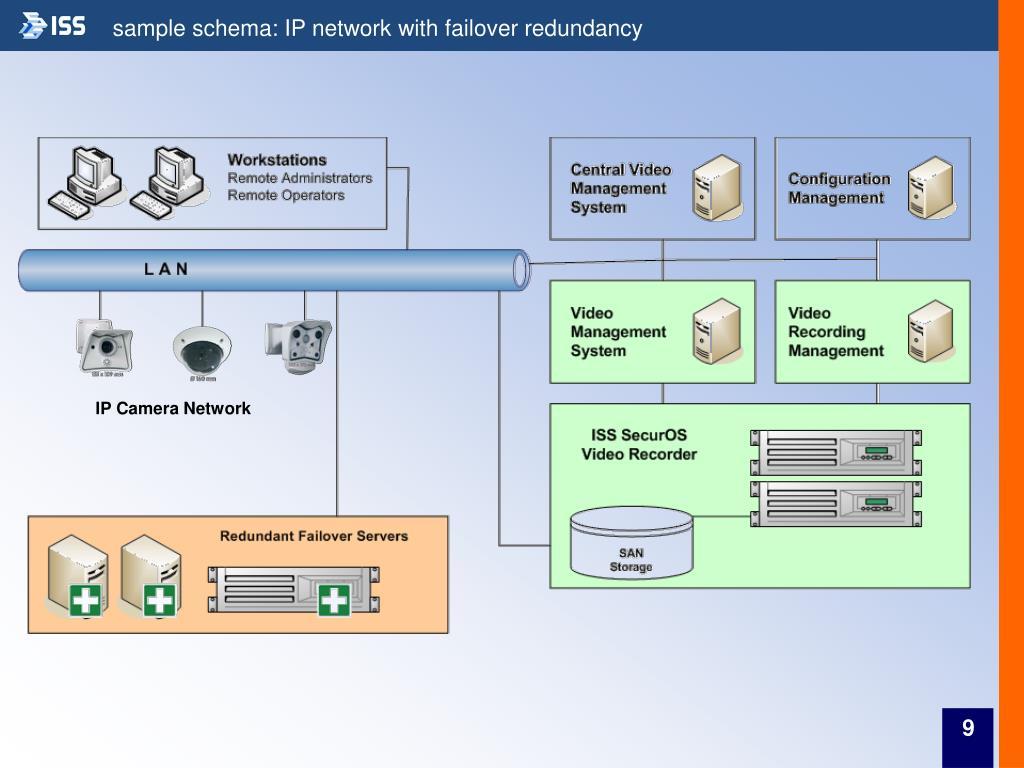sample schema: IP network with failover redundancy