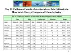 top 10 california counties investment and job estimates in renewable energy component manufacturing