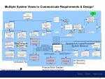 multiple system views to communicate requirements design