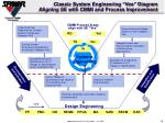 classic system engineering vee diagram aligning se with cmmi and process improvement