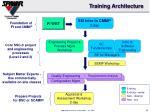 training architecture