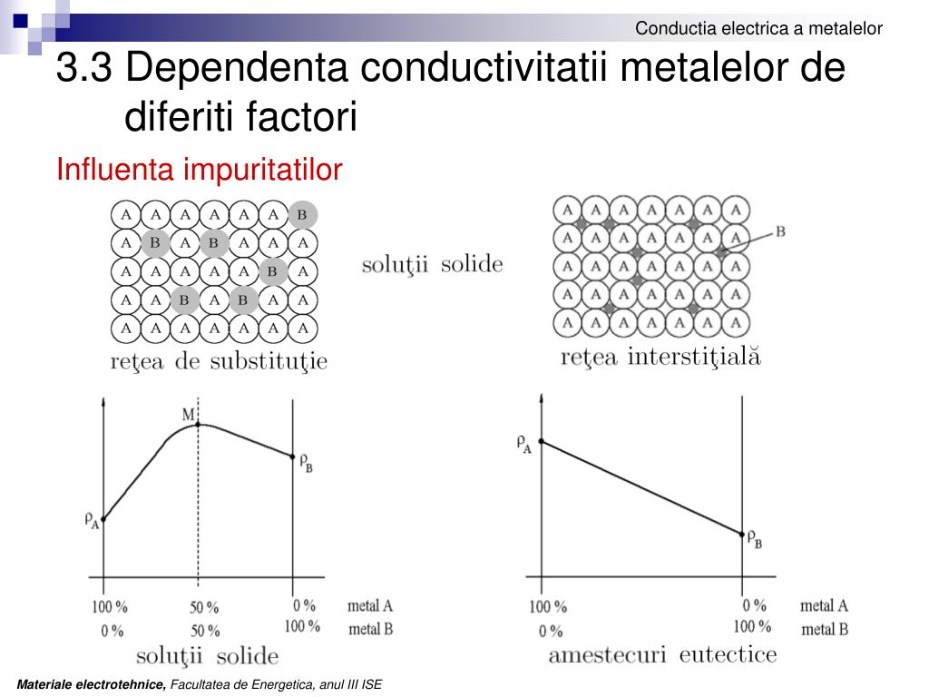 3.3 Dependenta conductivitatii metalelor de