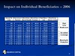 impact on individual beneficiaries 2006