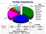 foreign subsidiaries21