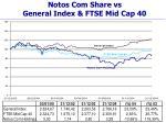 notos com share vs general index ftse mid cap 40